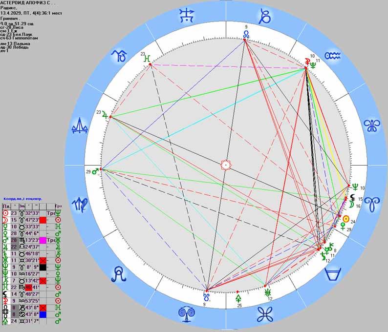 2007_10_16_asteroid_Apophis