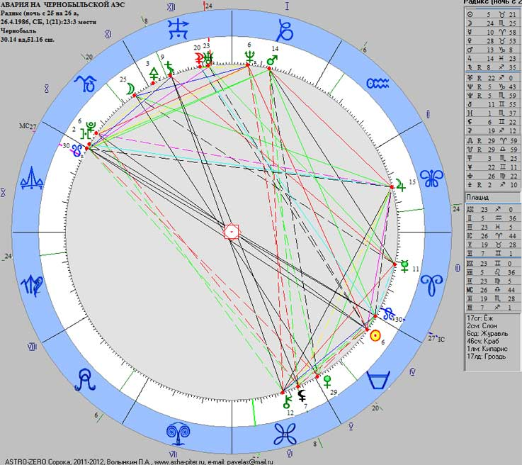 Chernob-astro