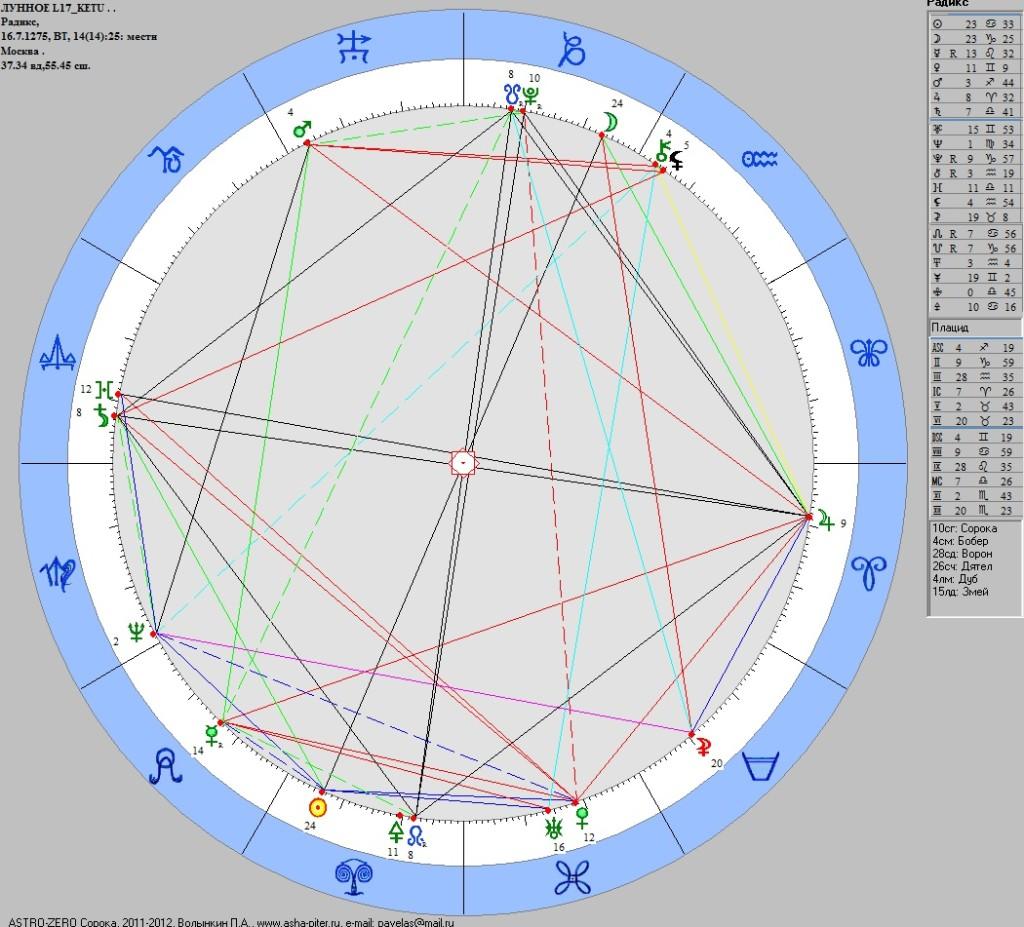 L17-ketu-radix-1275