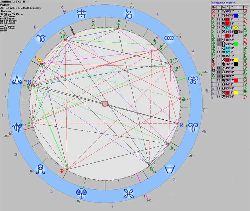M10_Ketu_2008radix_1521
