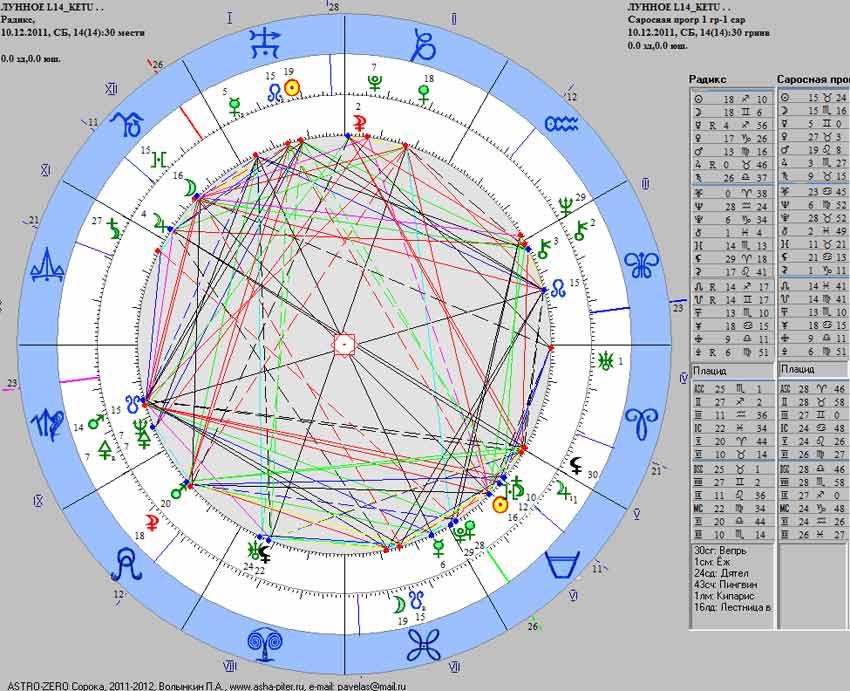 MoonEcl-14-Ketu-2011-SarPr