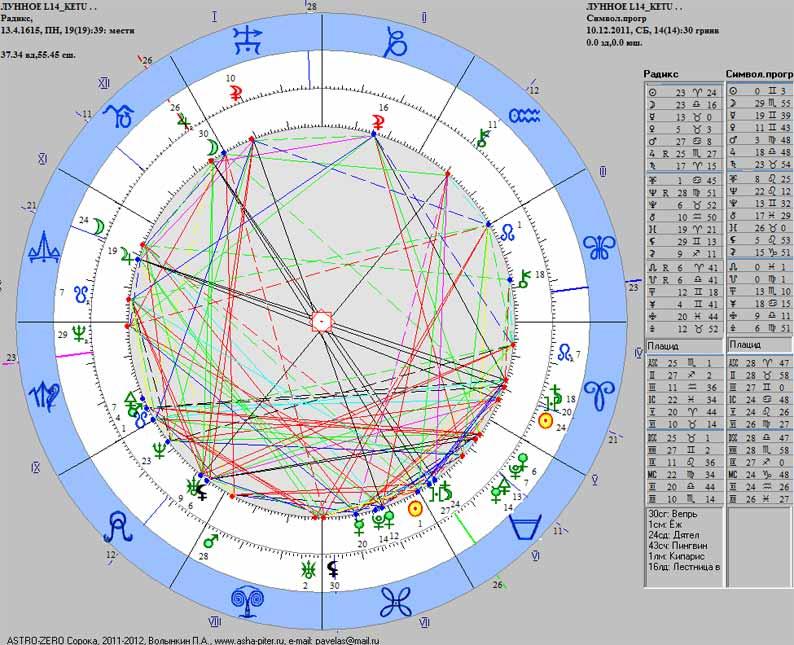 MoonEcl-14-Ketu-2011-SimPr