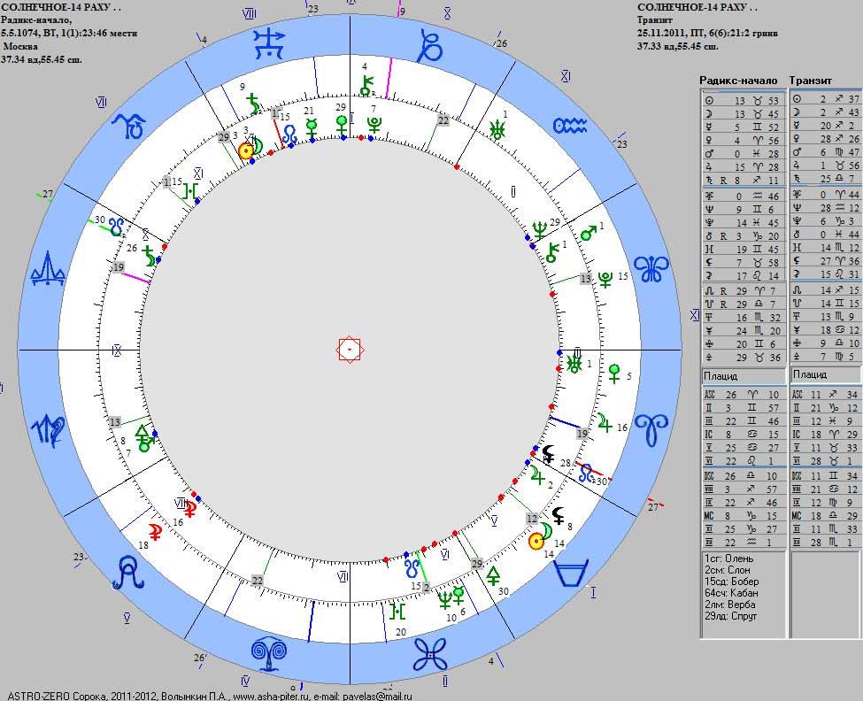 SunEcl-14-Rahu-Saros-2011-Tr