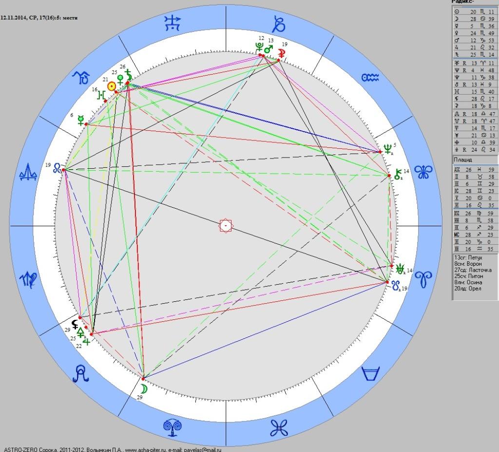 zond-on-koma-kosmogramma