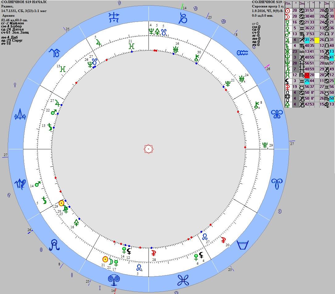 S-19-Rahu-14-07-1331-SP-2016